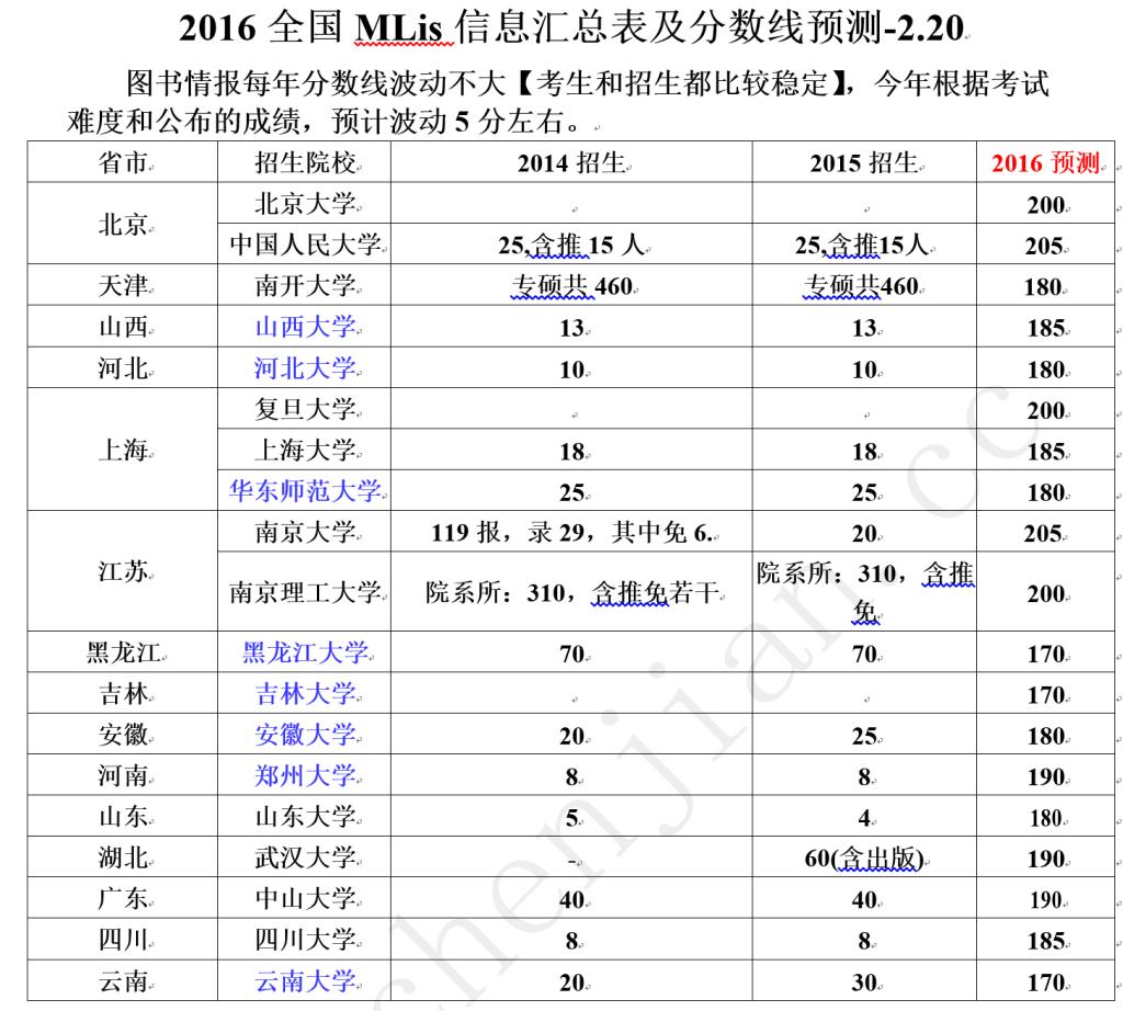 2016全国MLis信息汇总表及分数线预测