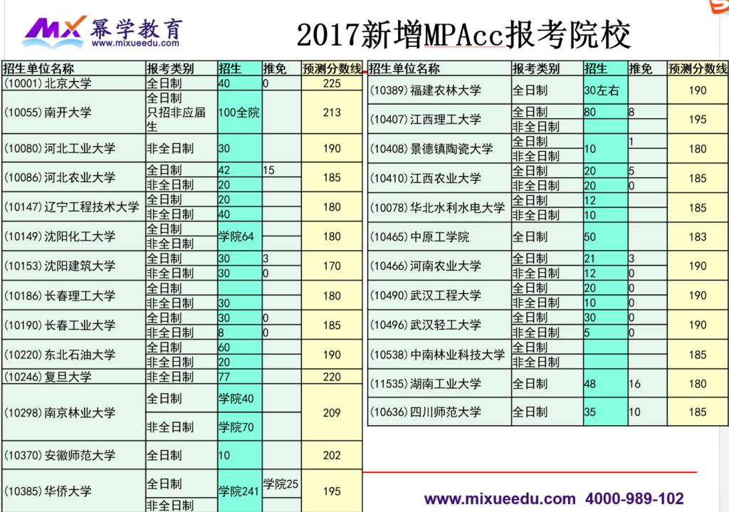2017年新增MPAcc报考院校及分数线预测